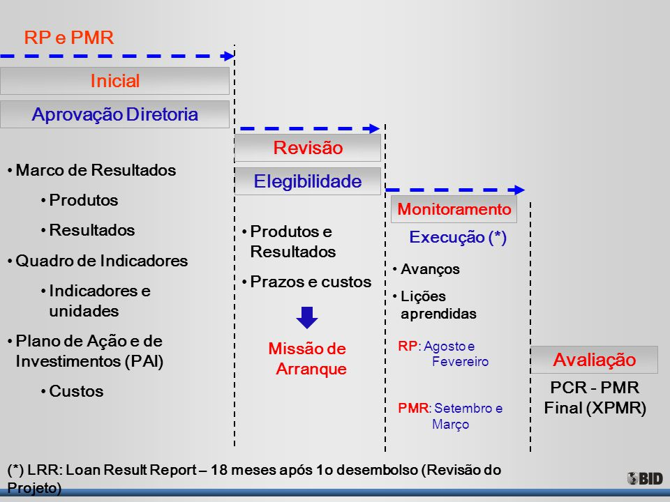 Inicial Aprovação Diretoria Revisão Elegibilidade Avaliação