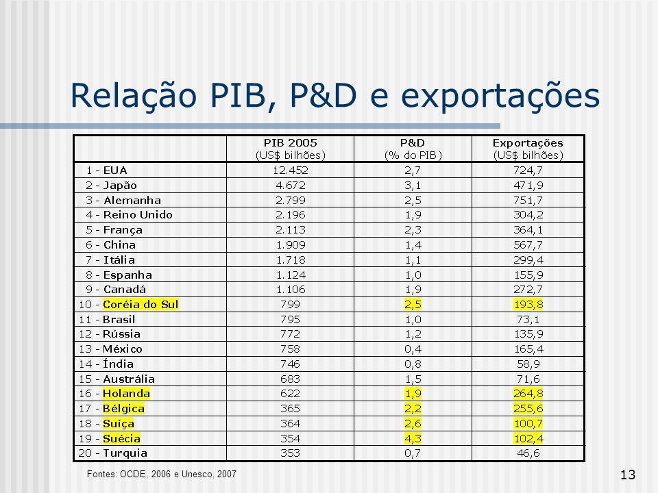 Relação PIB, P&D e exportações