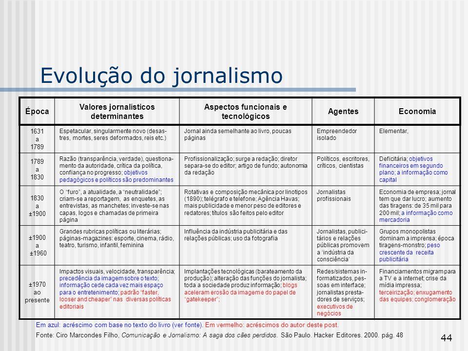 Evolução do jornalismo
