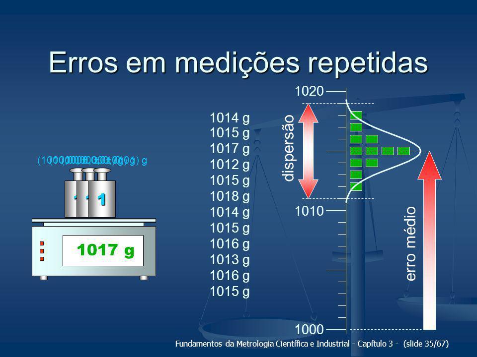 Erros em medições repetidas