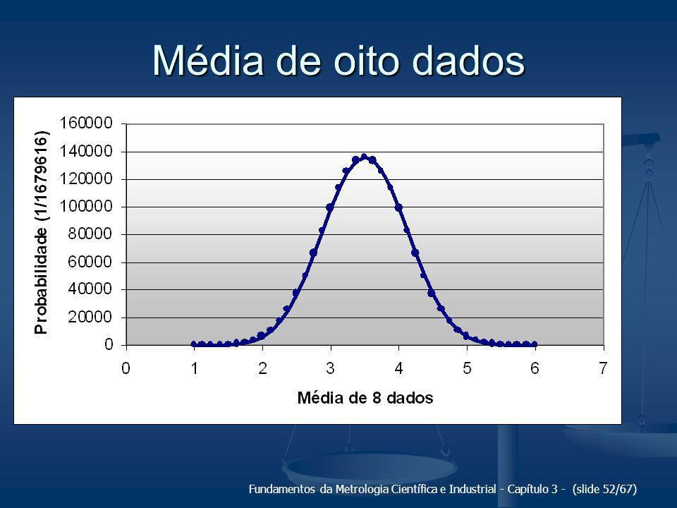 Média de oito dados Fundamentos da Metrologia Científica e Industrial - Capítulo 3 - (slide 52/67)