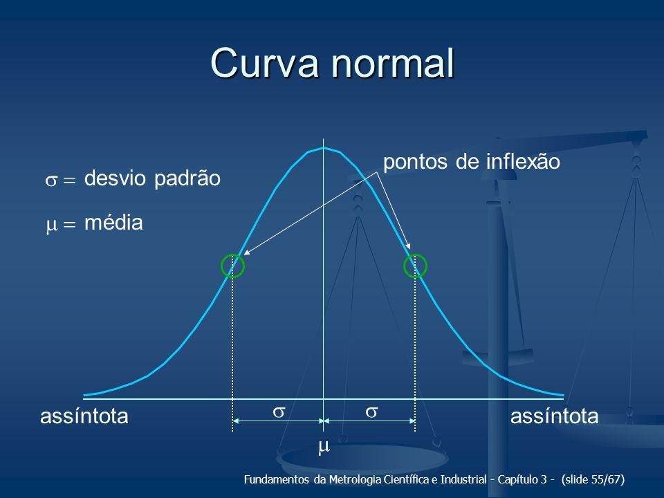 Curva normal m pontos de inflexão s = desvio padrão m = média s