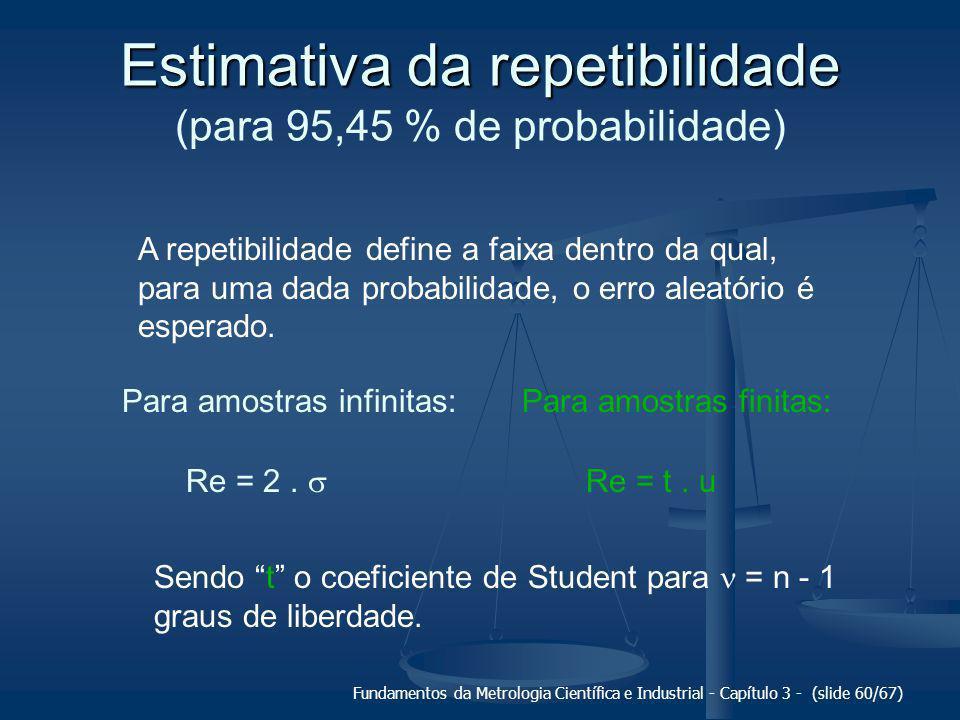 Estimativa da repetibilidade (para 95,45 % de probabilidade)