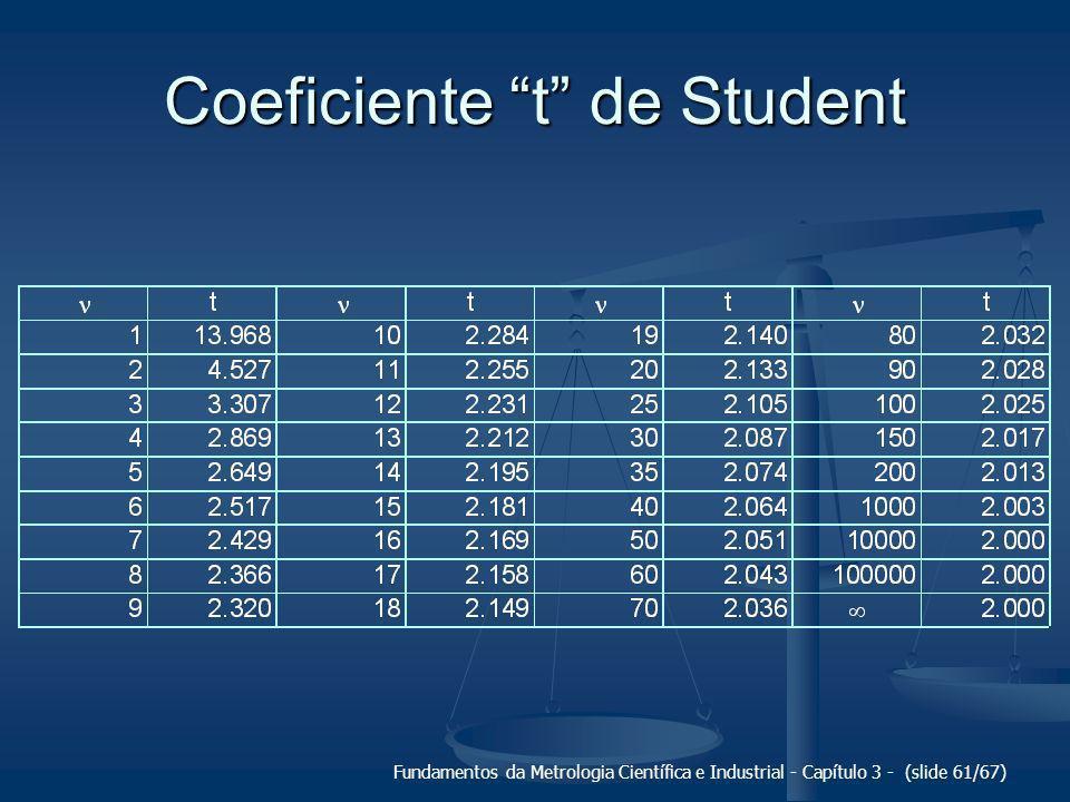 Coeficiente t de Student