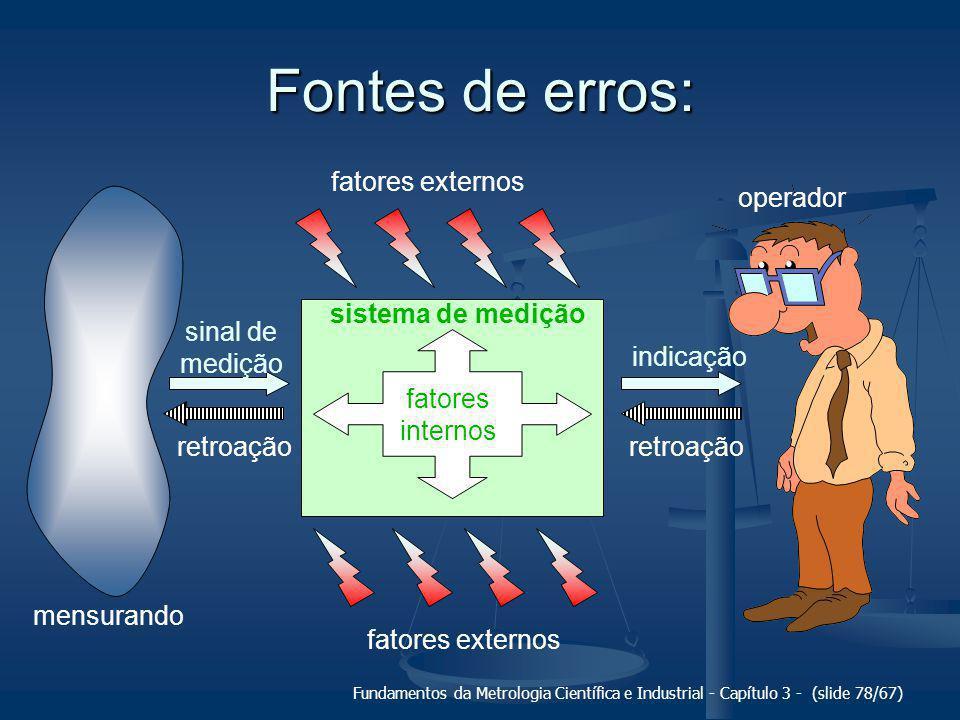 Fontes de erros: fatores externos operador mensurando