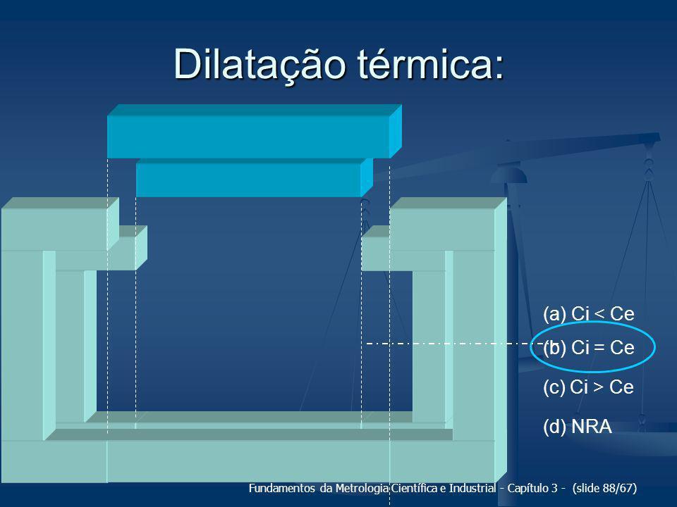 Dilatação térmica: (a) Ci < Ce (b) Ci = Ce (c) Ci > Ce (d) NRA