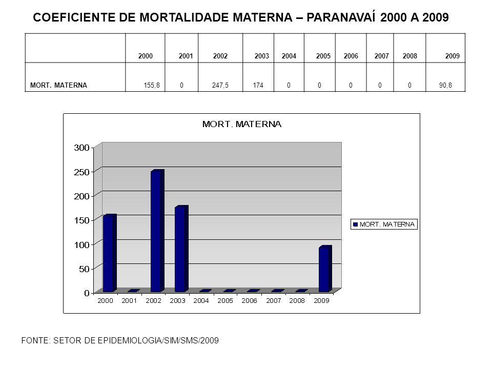 COEFICIENTE DE MORTALIDADE MATERNA – PARANAVAÍ 2000 A 2009
