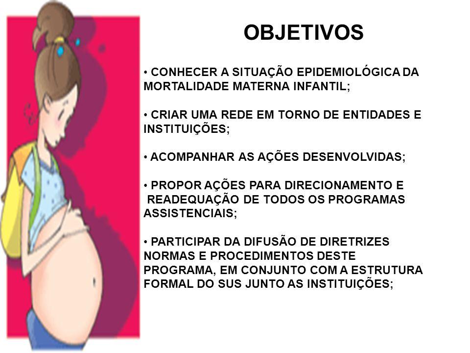 OBJETIVOS CONHECER A SITUAÇÃO EPIDEMIOLÓGICA DA