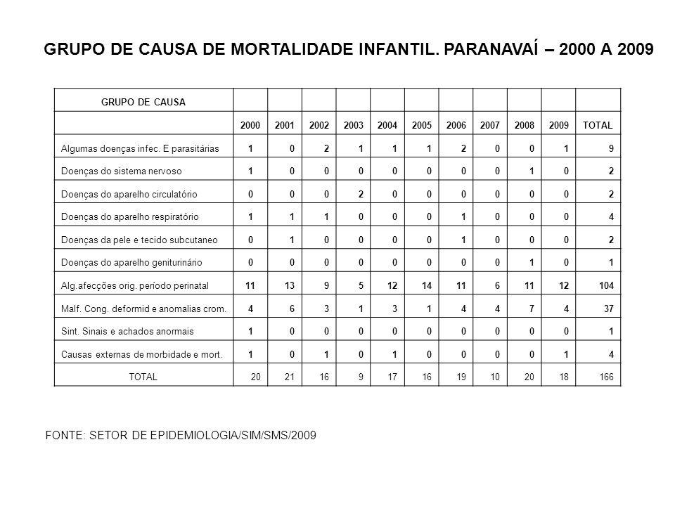 GRUPO DE CAUSA DE MORTALIDADE INFANTIL. PARANAVAÍ – 2000 A 2009