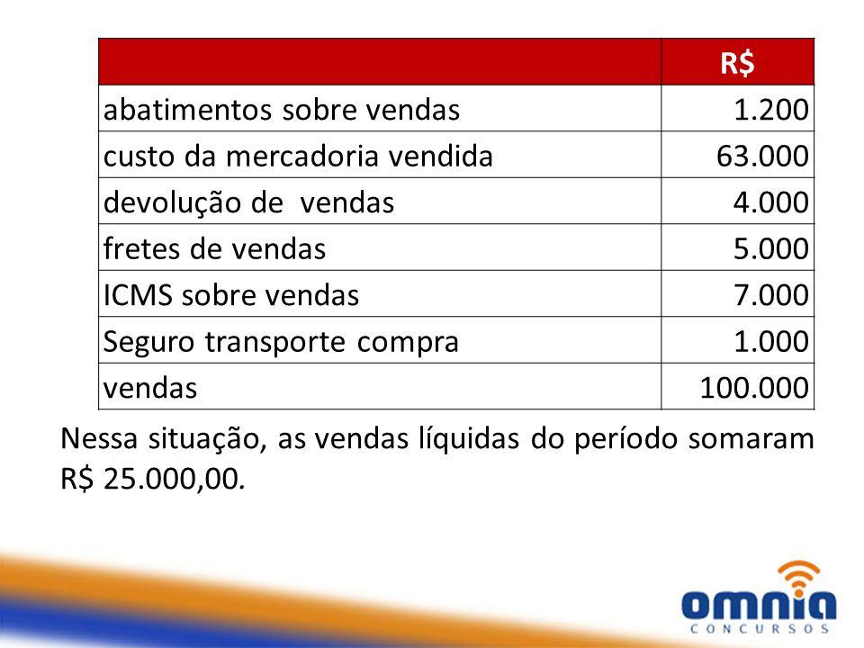 R$ abatimentos sobre vendas. 1.200. custo da mercadoria vendida. 63.000. devolução de vendas.