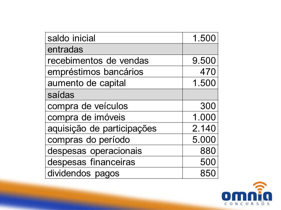 saldo inicial 1.500. entradas. recebimentos de vendas. 9.500. empréstimos bancários. 470. aumento de capital.
