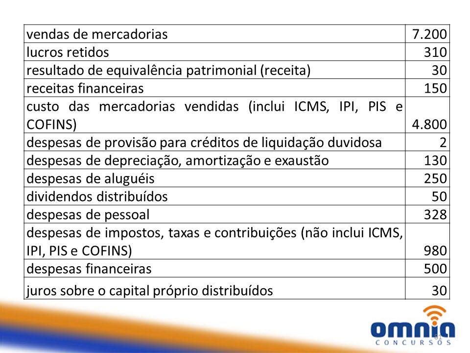 vendas de mercadorias 7.200. lucros retidos. 310. resultado de equivalência patrimonial (receita)