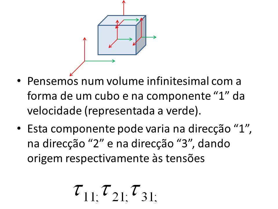 Pensemos num volume infinitesimal com a forma de um cubo e na componente 1 da velocidade (representada a verde).