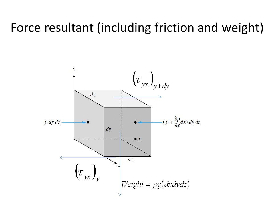 Force resultant (including friction and weight)
