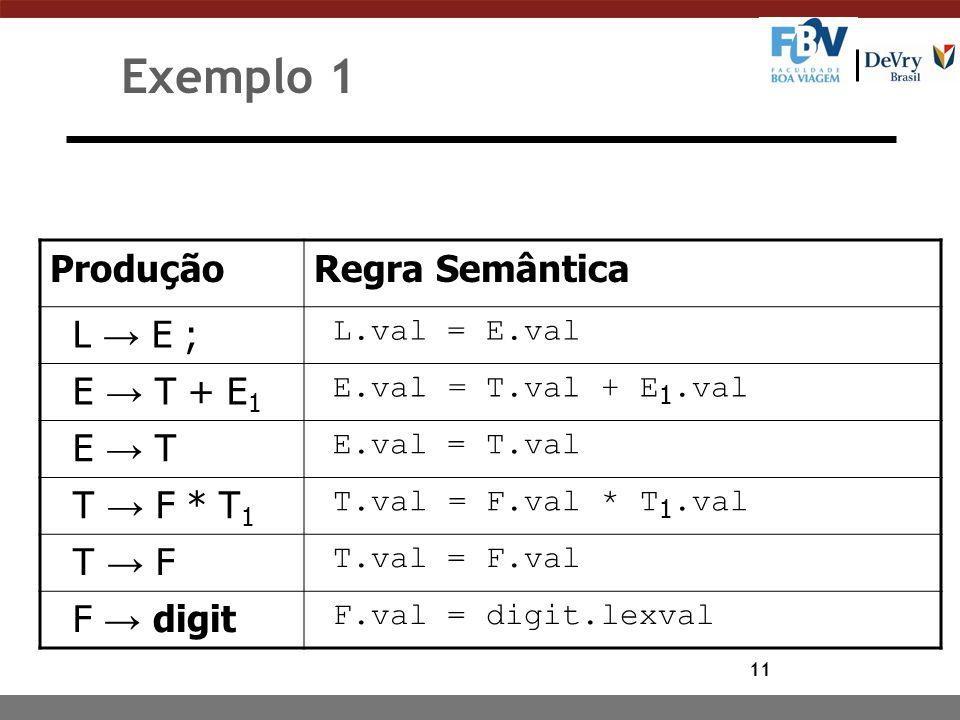 Exemplo 1 Produção Regra Semântica L → E ; E → T + E1 E → T T → F * T1
