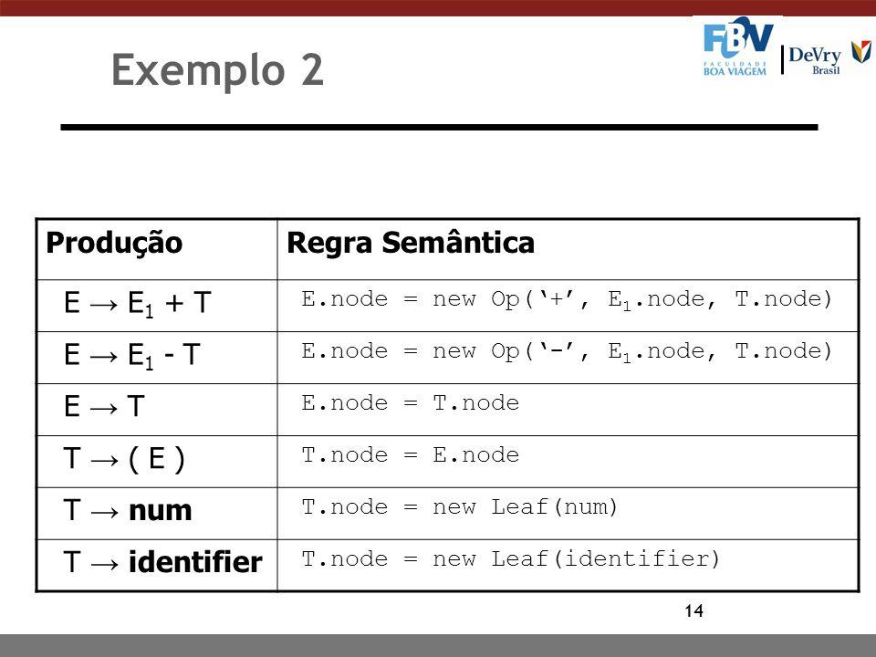 Exemplo 2 Produção Regra Semântica E → E1 + T E → E1 - T E → T