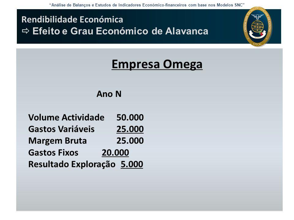 Empresa Omega Rendibilidade Económica