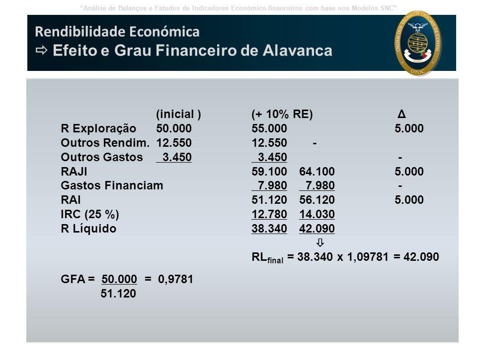 Rendibilidade Económica  Efeito e Grau Financeiro de Alavanca