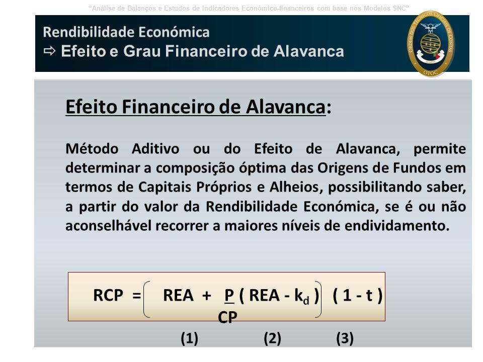 Efeito Financeiro de Alavanca:
