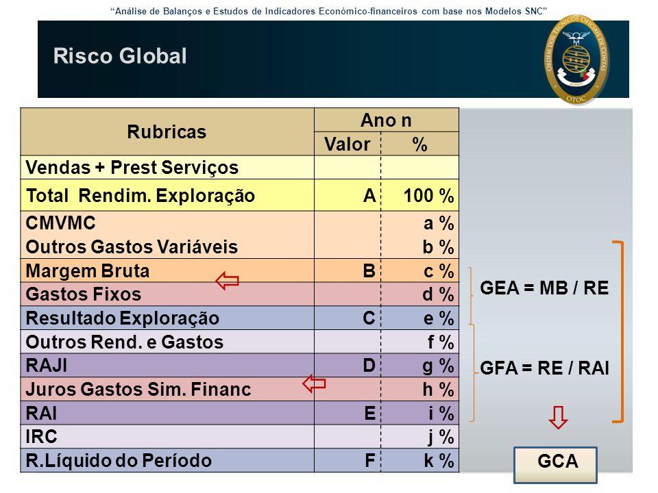    Risco Global Rubricas Ano n Valor % Vendas + Prest Serviços