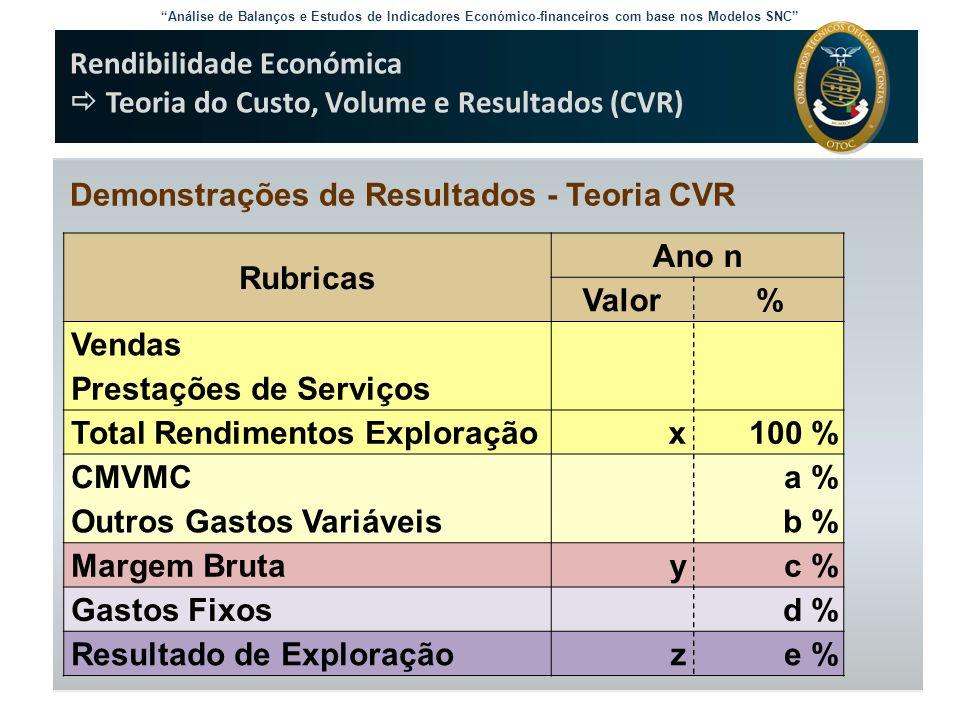 Rendibilidade Económica  Teoria do Custo, Volume e Resultados (CVR)