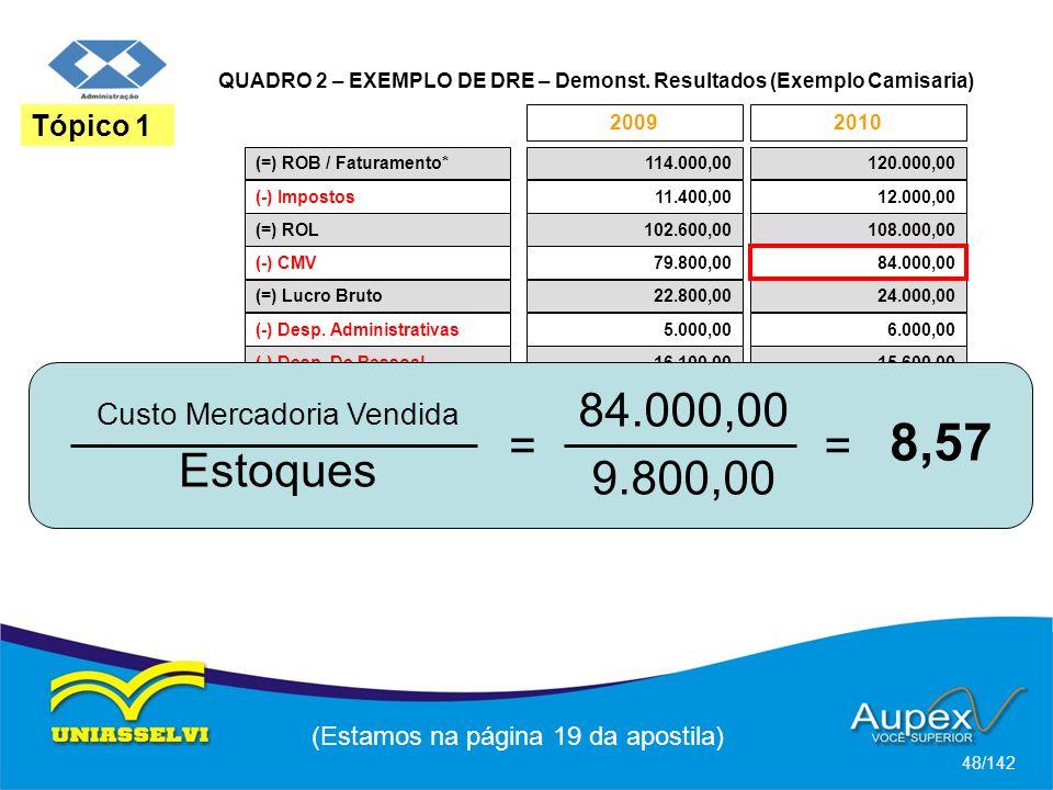 QUADRO 2 – EXEMPLO DE DRE – Demonst. Resultados (Exemplo Camisaria)