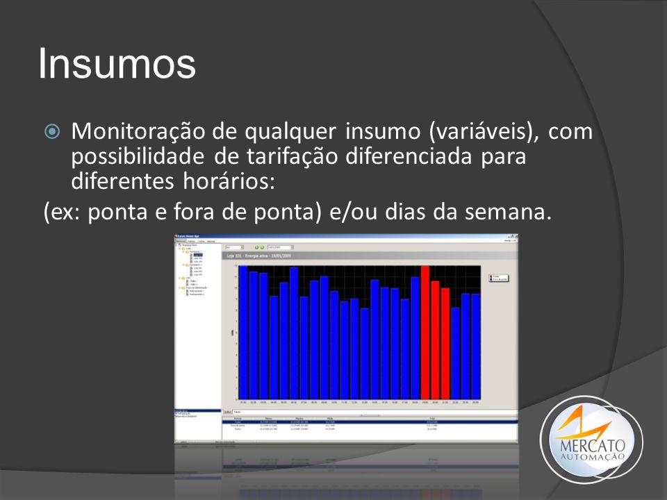 Insumos Monitoração de qualquer insumo (variáveis), com possibilidade de tarifação diferenciada para diferentes horários: