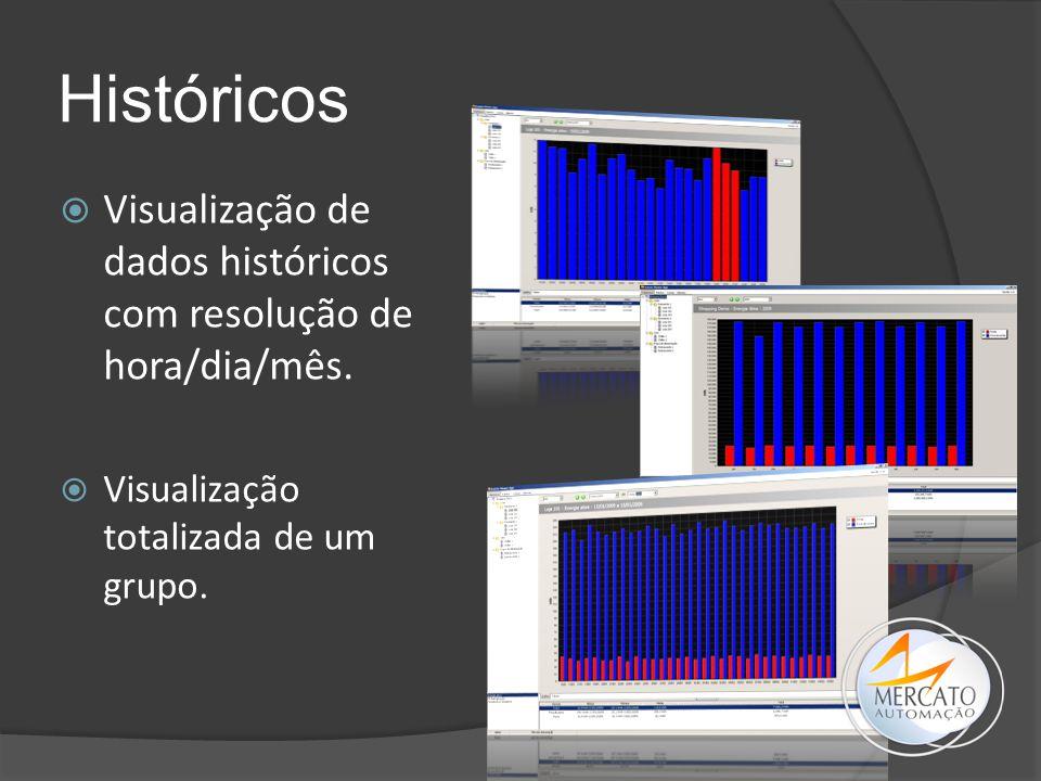 Históricos Visualização de dados históricos com resolução de hora/dia/mês.