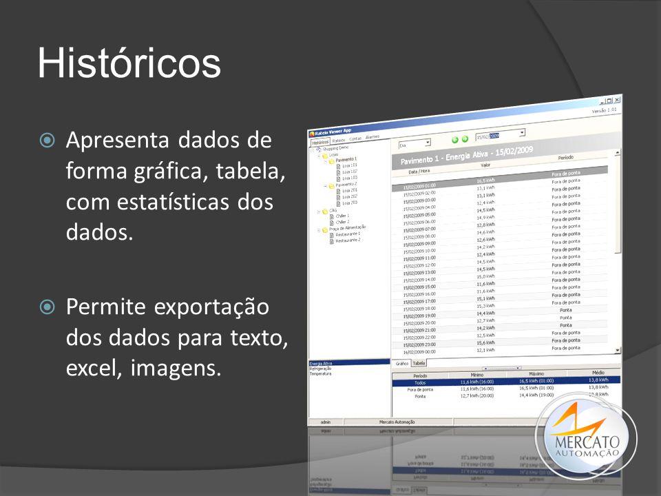 Históricos Apresenta dados de forma gráfica, tabela, com estatísticas dos dados.