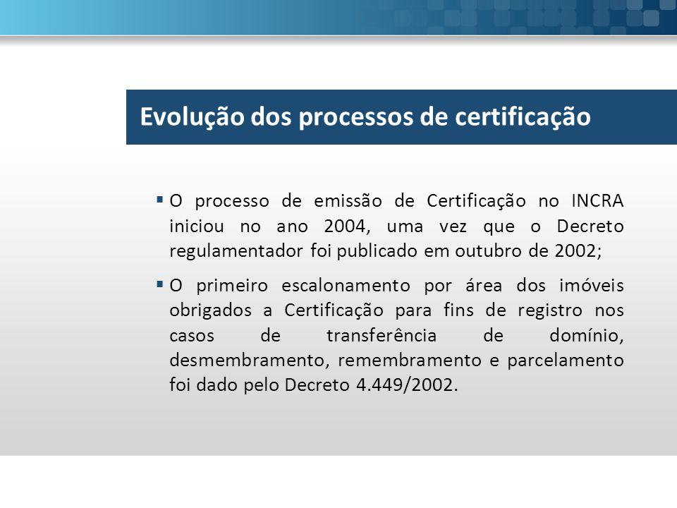 Evolução dos processos de certificação