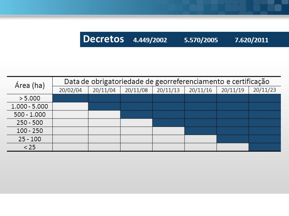 Data de obrigatoriedade de georreferenciamento e certificação