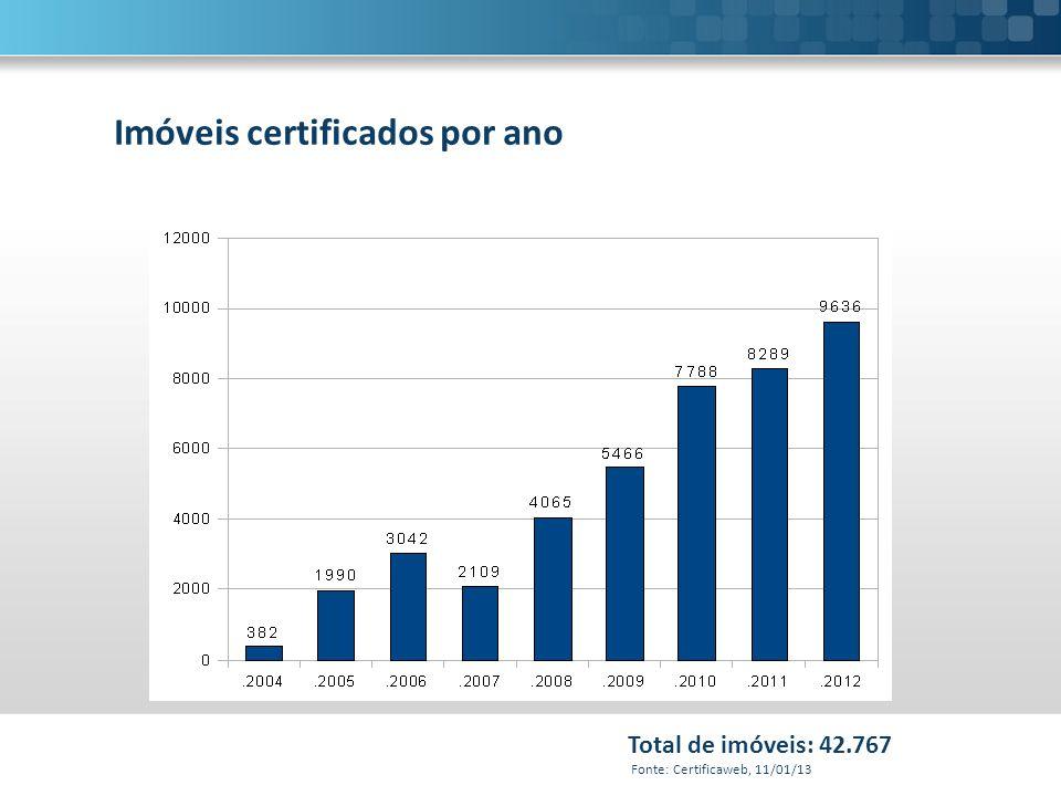 Imóveis certificados por ano