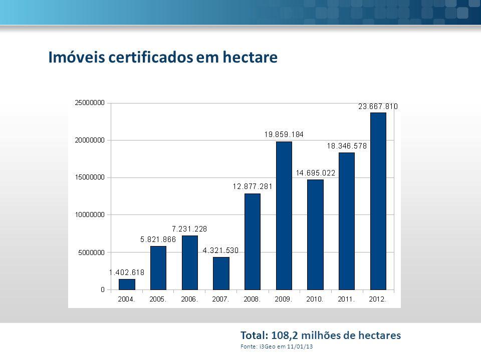Imóveis certificados em hectare