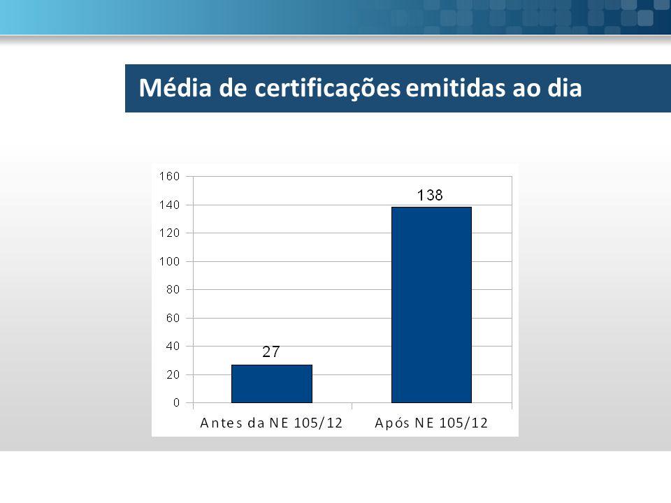 Média de certificações emitidas ao dia