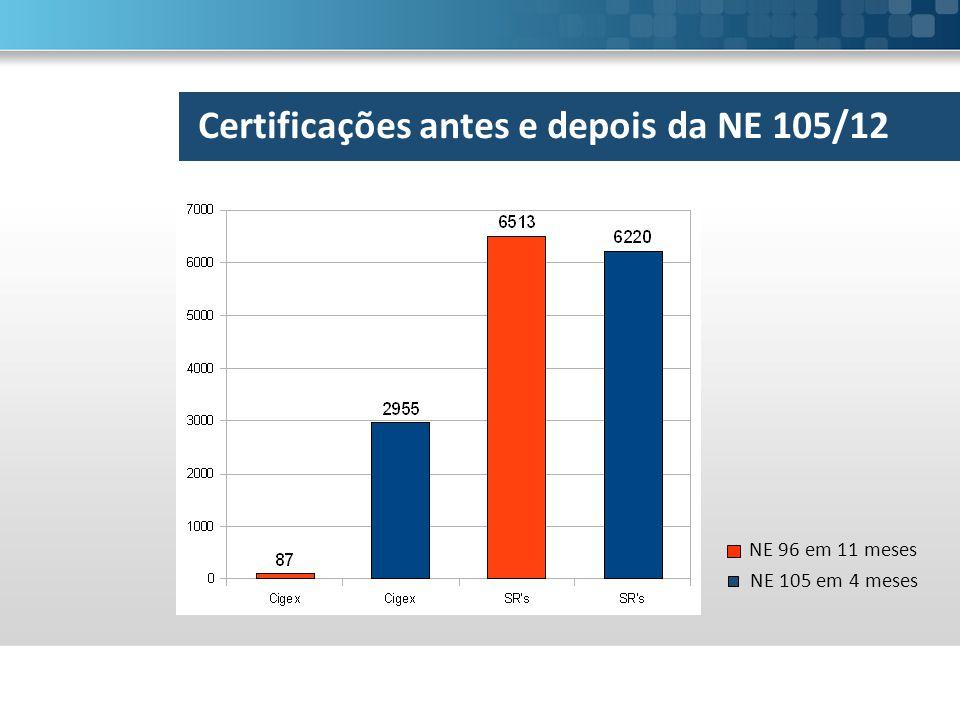 Certificações antes e depois da NE 105/12