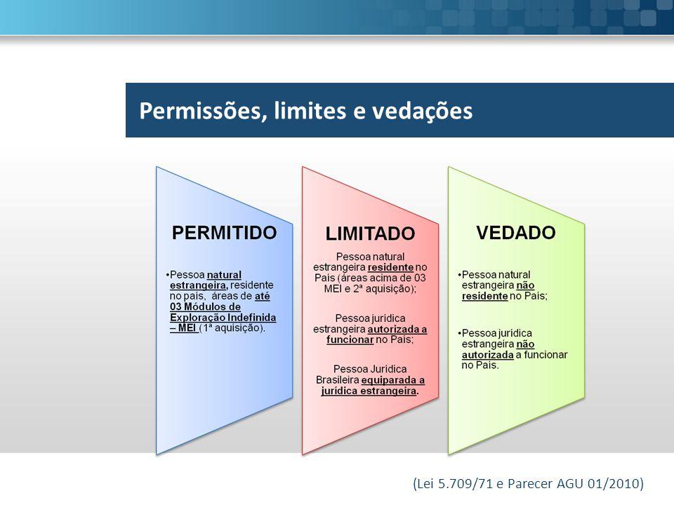 Permissões, limites e vedações