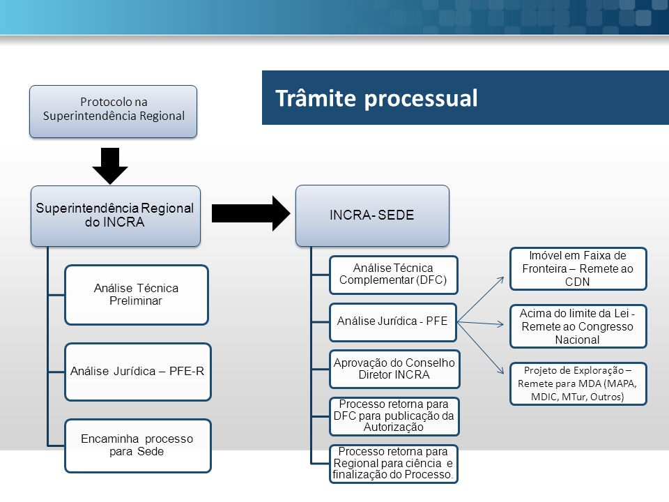 Trâmite processual Protocolo na Superintendência Regional