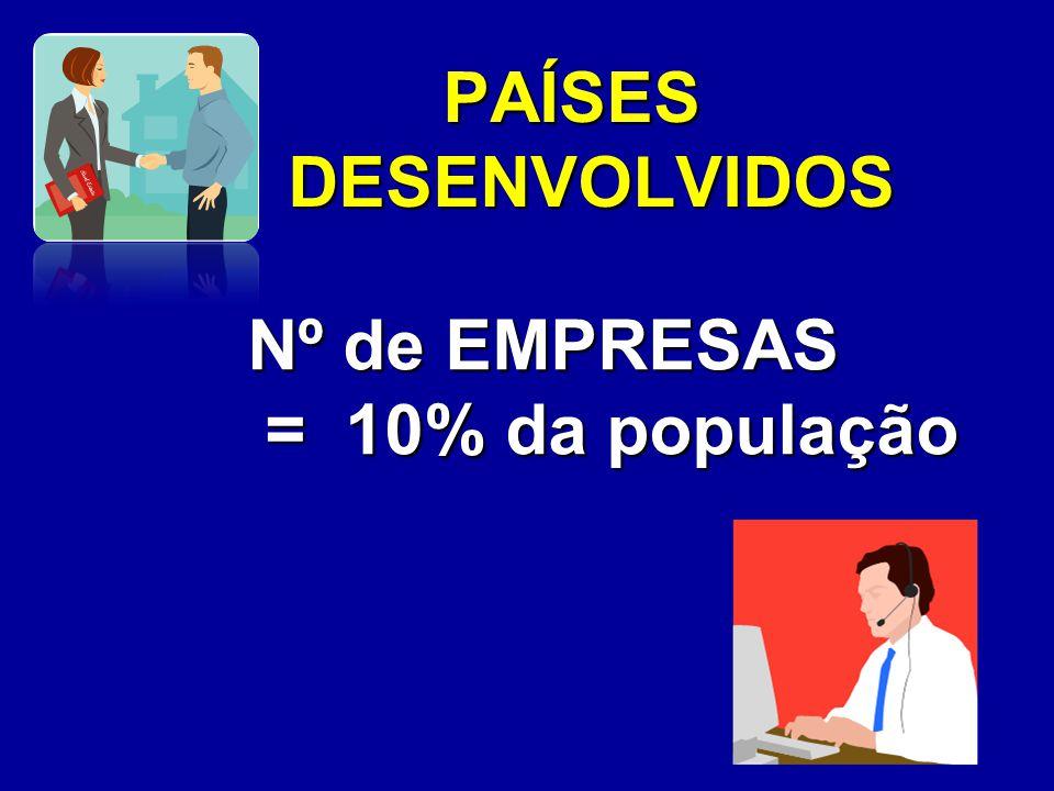 PAÍSES DESENVOLVIDOS Nº de EMPRESAS = 10% da população