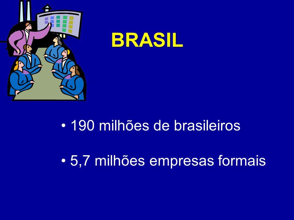 BRASIL 190 milhões de brasileiros 5,7 milhões empresas formais