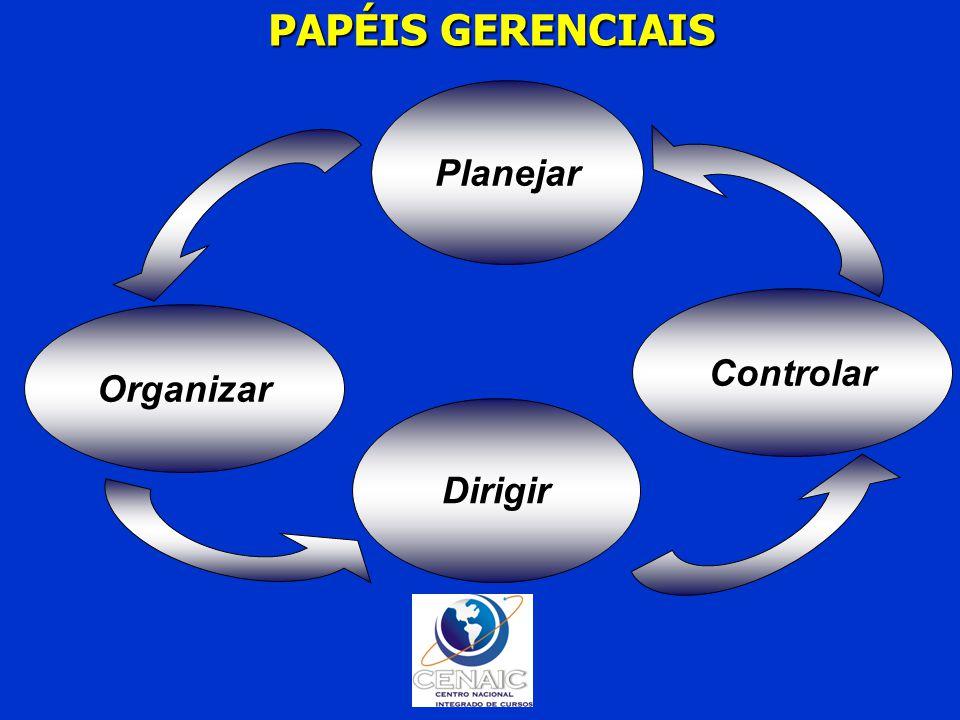 PAPÉIS GERENCIAIS Planejar Controlar Organizar Dirigir