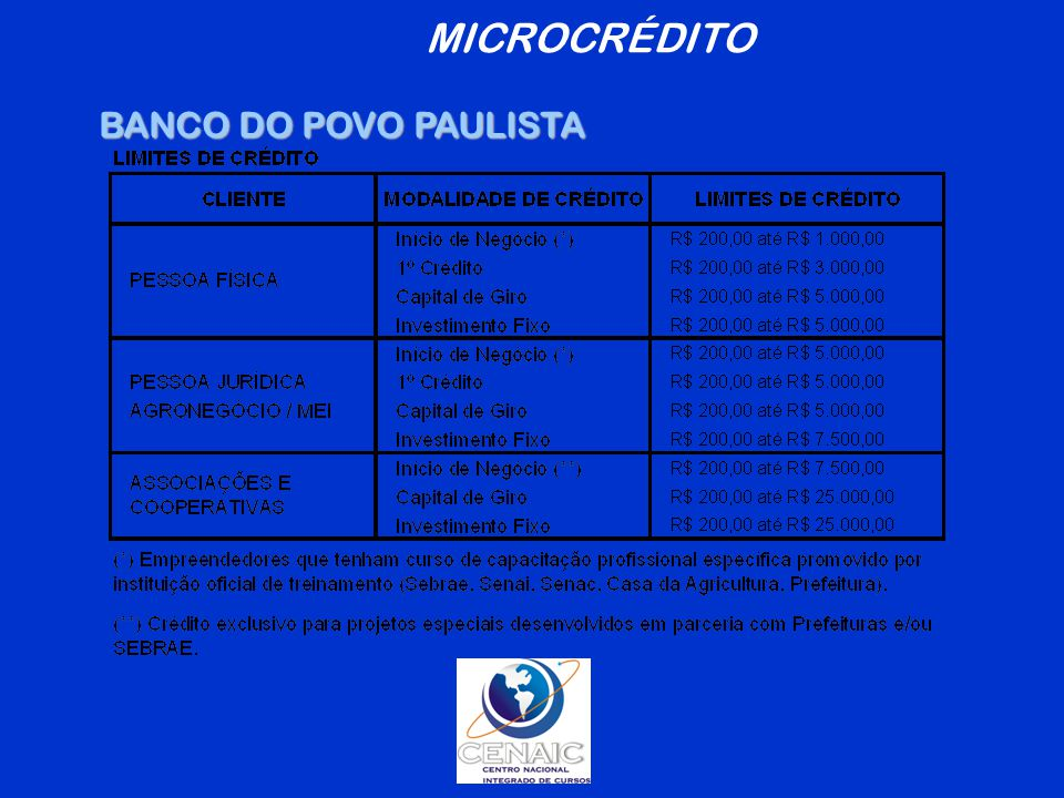 MICROCRÉDITO BANCO DO POVO PAULISTA