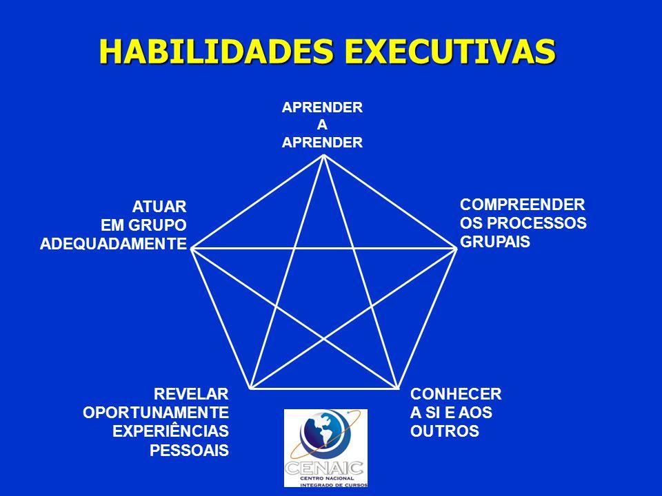 HABILIDADES EXECUTIVAS