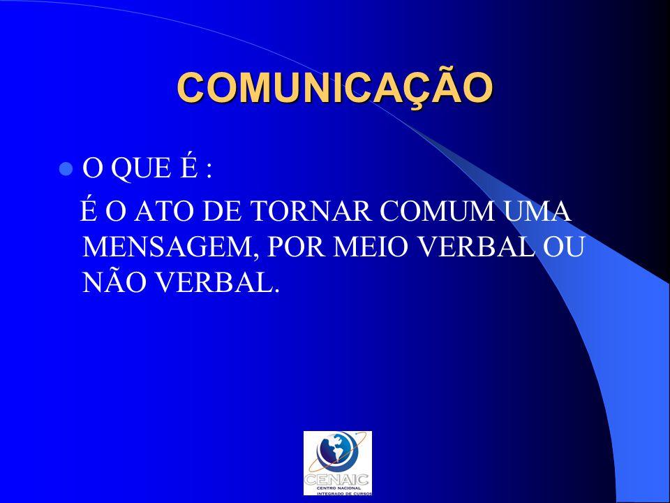 COMUNICAÇÃO O QUE É : É O ATO DE TORNAR COMUM UMA MENSAGEM, POR MEIO VERBAL OU NÃO VERBAL.