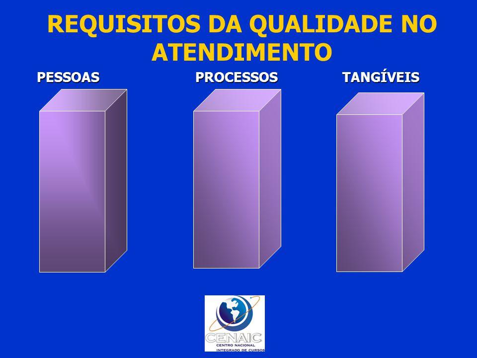 REQUISITOS DA QUALIDADE NO ATENDIMENTO