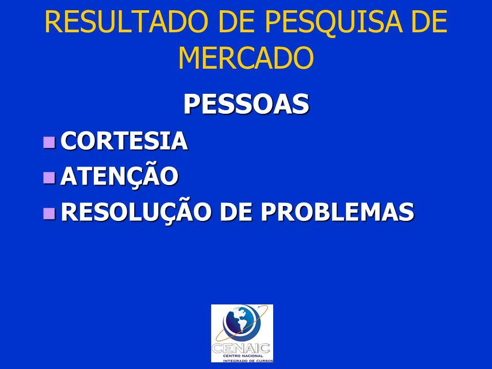 RESULTADO DE PESQUISA DE MERCADO