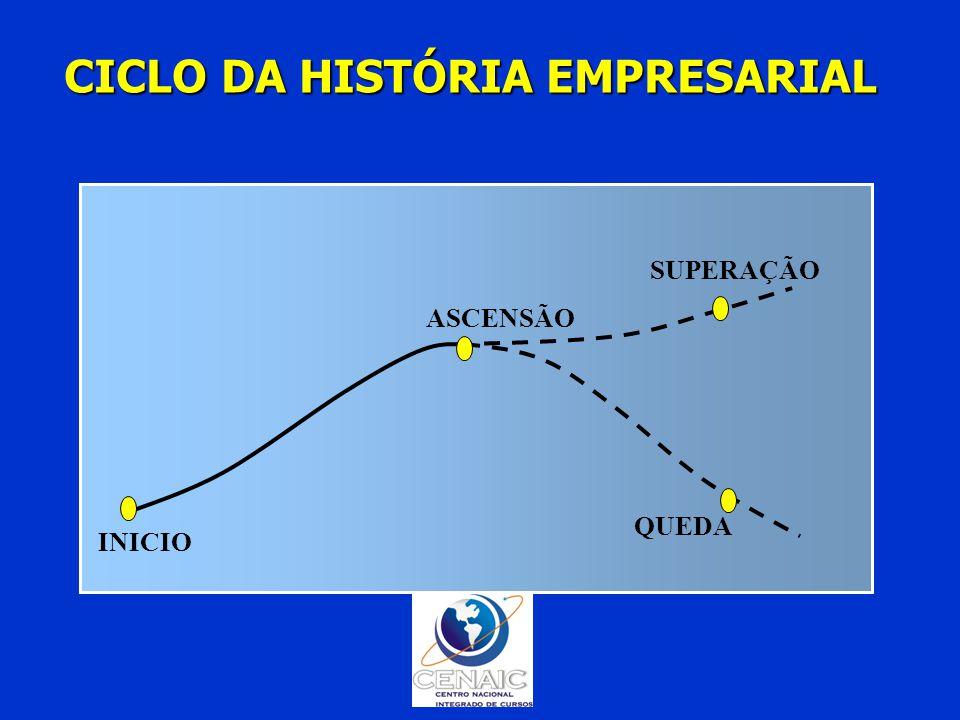 CICLO DA HISTÓRIA EMPRESARIAL