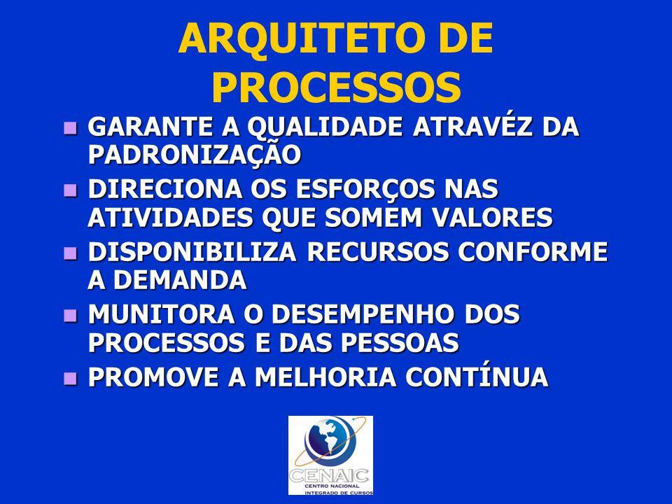 ARQUITETO DE PROCESSOS