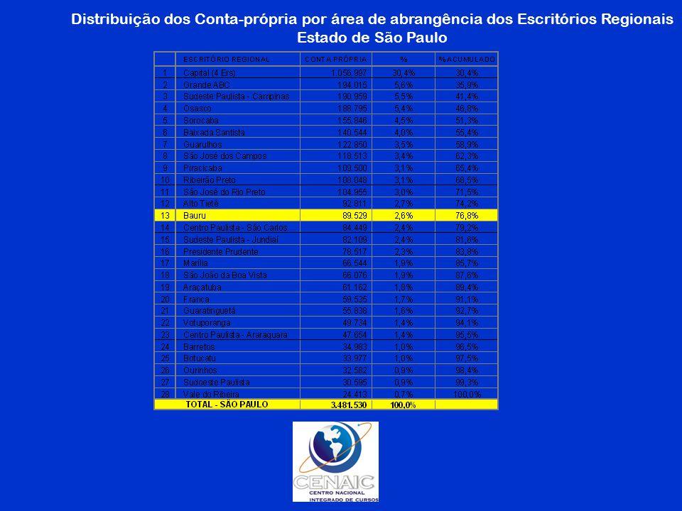 Distribuição dos Conta-própria por área de abrangência dos Escritórios Regionais Estado de São Paulo