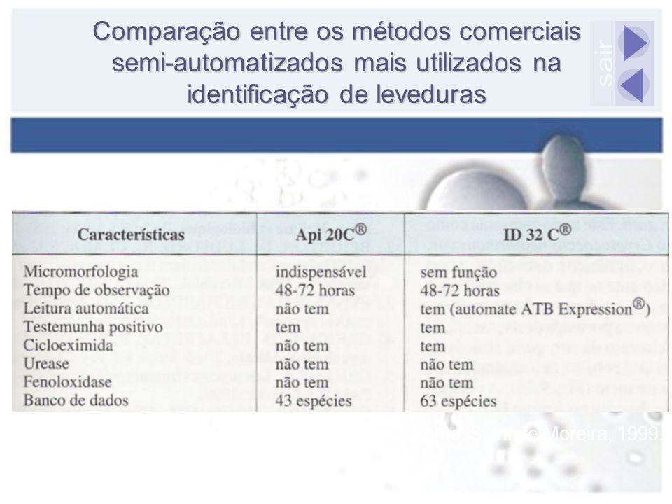 Comparação entre os métodos comerciais semi-automatizados mais utilizados na identificação de leveduras