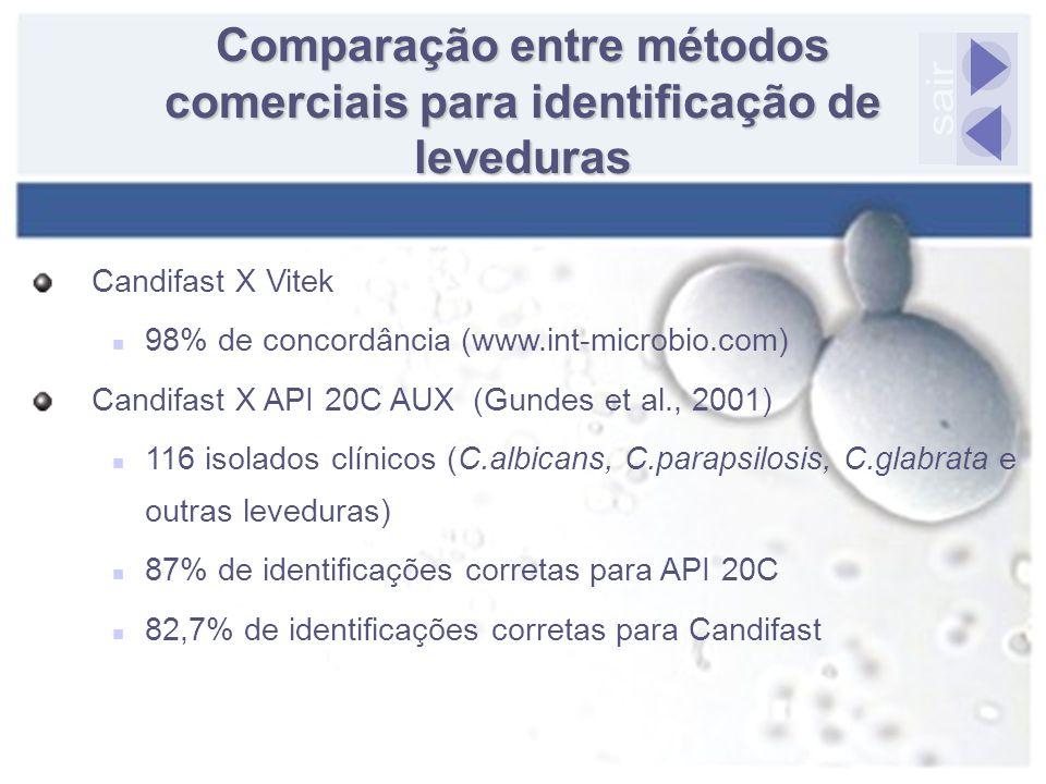 Comparação entre métodos comerciais para identificação de leveduras